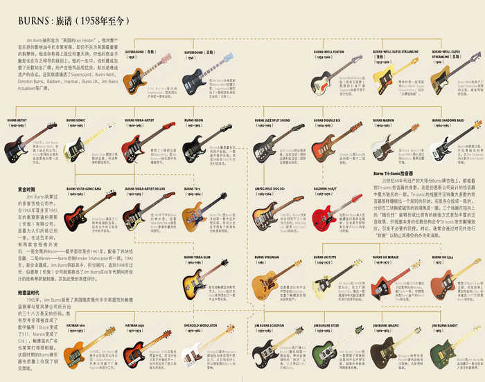 吉他族谱:全球经典吉他完全型录(附5张全彩拉页+五大豪门全家福)